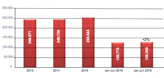 Produktion 1. Halbjahr 2016