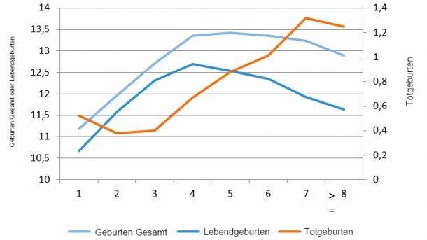 Abbildung 1: Durchschnittliche Zahl der Lebendgeburten 2015 nach Geburtenzahl