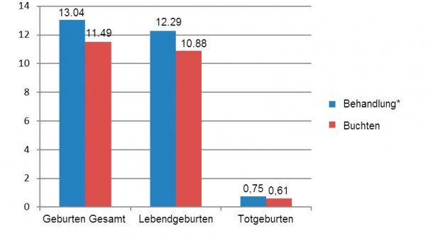 Abbildung 8: Ergebnisse der verglichenen erstgebärenden Sauen zwischen Dezember 2015 und Juni 2016 (*Sauen in Kastenständen vom Absetzen bis zum 28. Tag der Tragzeit)