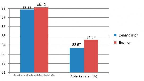 Abbildung 7: Ergebnisse der verglichenen erstgebärenden Sauen zwischen Dezember 2015 und Juni 2016 (*Sauen in Kastenständen vom Absetzen bis zum 28. Tag der Tragzeit)
