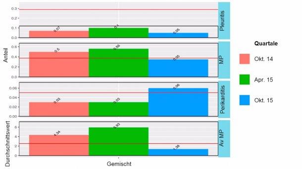 Abbildung 2: Ergebnisse der Überwachung des Schlachthofs 2014-2015 bei gemischter Belegung (Mast am Standort 1, aber Absetzphase entweder an Standort 1 oder Standort 2).