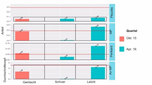 Abbildung 4: Ergebnisse der Überwachung des Schlachthofs für gemischte Belegung (Oktober 2015) und schwere und leichte Schweine (April 2016).