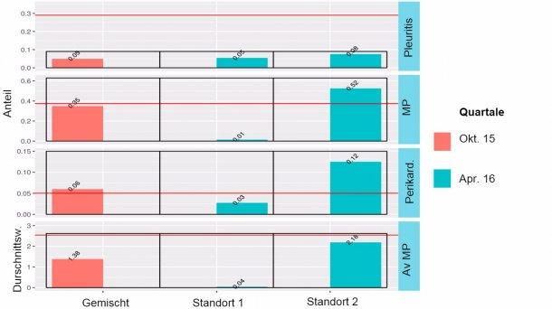 Abbildung 3: Ergebnisse der Überwachung des Schlachthofs für gemischte Belegung (Oktober 2015) und Standort 1 und 2 (April 2016).