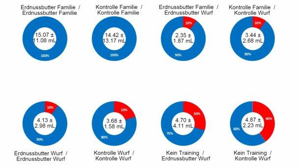 Abbildung 2: Ergebnisse Studie 1 – Wirkung der Beprobung von Familien, Erdnussbutter, Training am Vortag und Wechselwirkung dieser Faktoren und ihre Auswirkung auf die Erfolgsquote beim Erhalt oraler Flüssigkeiten von Saugferkelbeständen. In der Mitte des Ringdiagramms wird die durchschnittliche Behandlungsmenge und die Standardabweichung genannt. Der blaue Abschnitt des Ringdiagramms stellt die Erfolgsquote jedes Verfahrens dar, der rote Abschnitt zeigt die Misserfolgsrate. Die Überschrift für jedes Ringdiagramm enthält eine Beschreibung des Verfahrens: Geschmack (Erdnussbutter oder Kontrolle) und Probeart am Trainingstag (Beprobung von Familien oder Würfen) vor dem Schrägstrich / Geschmack (Erdnussbutter oder Kontrolle) und Probeart am Tag der Probeentnahme (Beprobung von Familien oder Würfen) nach dem Schrägstrich.