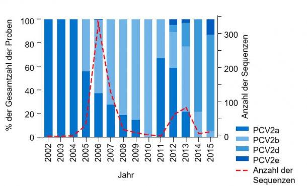 Abbildung 1: Prävalenz der PCV2-Genotypen von 2002 – 2015: Die Häufigkeit von PCV2-Sequenzen des UMN-VDL aus den Jahren 2002 – 2015 ist als gestrichelte Linie dargestellt und auf der rechten Seite der Achse abzulesen. Der prozentuale Anteil an der Gesamtzahl der Proben jedes Genotyps, der im jeweiligen Jahr präsent ist, wird durch die farbigen Felder dargestellt und ist auf der linken Seite der Achse abzulesen.