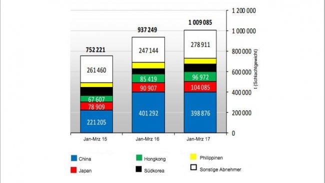 Schweinefleischexporte der EU28 (Januar - März 2017)