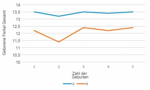 Grafik 2: Fruchtbarkeit nach Geburtenzahl, genetische Linie A im Vergleich zur genetischen Linie B, 15. April - 16. März