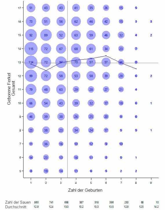 <p>Grafik 1: Gesamt geborene Ferkel nach Geburtenzahl, 15. April - 16. März</p>