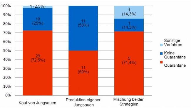 Abbildung 2: Einsatz der Quarantäne in 69 Betrieben