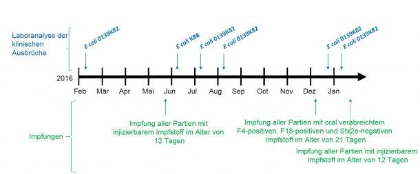Abbildung 1: Laboranalyse klinischer Ausbrüche und Impfkalender
