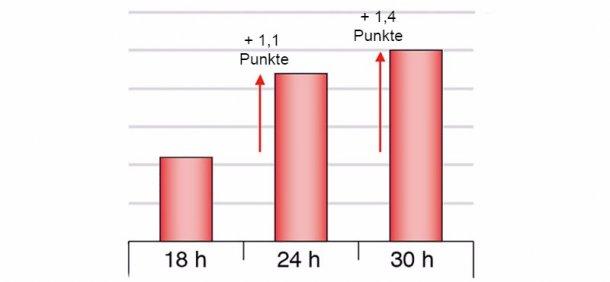 Abbildung 1: Unterschiede bei Schnittergebnissen von gekochtem Schinken je nach unterschiedlich langen Nahrungspausen (Chevillon et al. 2006)