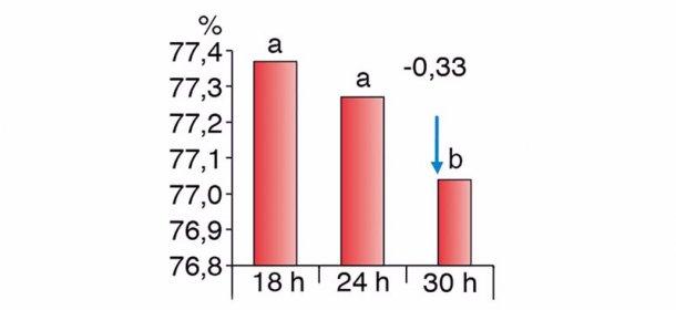 Abbildung 2: Unterschiede bei Schlachtleistungen je nach unterschiedlich langen Nahrungspausen