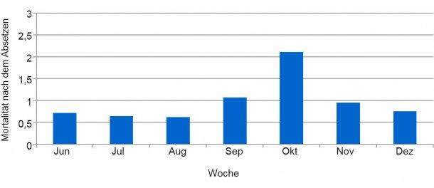 Grafik 2: Prozentualer Anteil der wöchentlichen Mortalität nach dem Absetzen vor und während des PED-Ausbruchs