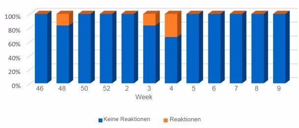 Grafik 4: Trend der Resultate bei Saugferkeln