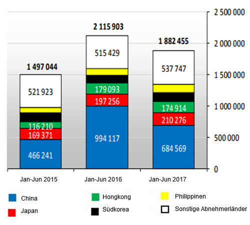 <p>Schweinefleischexporte der EU28 (Januar-Juni 2017)</p>