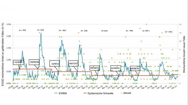 Abbildung 3: Anzahl an PRRS-Fällen pro Woche (grüne Punkte) und glatte Inzidenz-Kurve (blaue Linie). Das Datum in den Kästchen zeigt, wann die Inzidenz-Kurve den epidemischen Schwellenwert (rote Linie) schneidet. Die Summe der teilnehmenden Betriebe wird in jeder Saison an der Spitze der Tabelle angegeben. EGGD*: Exponentiell gewichtete gleitende Durchschnitt