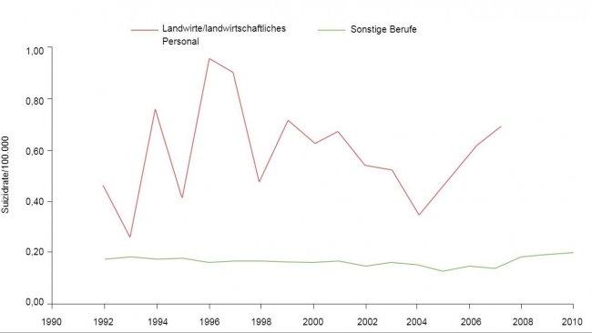 Berufsbedingte Suizidraten/100.000 für Landwirte/landwirtschaftliches Personal im Vergleich zu allen anderen Berufen, 1992-2010. Aus: Ringgenberg, W., Peek-Asa, C. Donham, K., Ramirez, M. Trends and Conditions of Occupational Suicide and Homicide in Farmers and Agriculture Workers, 1992, 20110. The J. or Rural Health, 0(2017) 1-8 National Rural Health Assn. (Anmerkung:Daten für 2008 und 2010 sind entweder nicht verfügbar oder entsprechen nicht den Publikationskriterien vonBLS.Daten und Raten tödlicher Verletzungen wurden vom Autor mit eingeschränktem Zugang zu LS CROI Mikrodata generiert/berechnet.