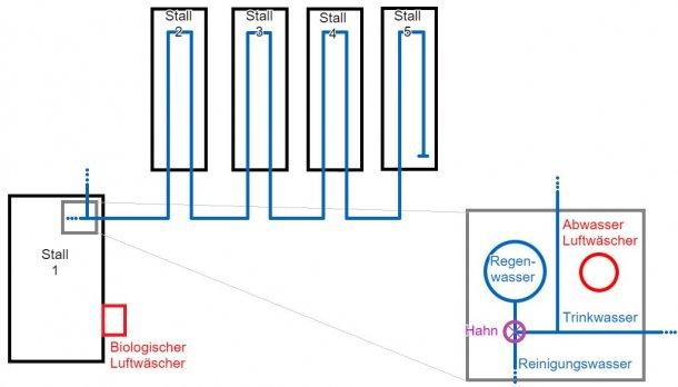 Abbildung 1: Grundriss des Mastbetriebs, der auf 2.500 Mastschweine ausgelegt ist. Auf diesem Plan werden die Wasserleitungen in Blau dargestellt. Außerdem ist eine Detailansicht des Regenwassertanks mit den entsprechenden Rohrleitungen zu sehen.