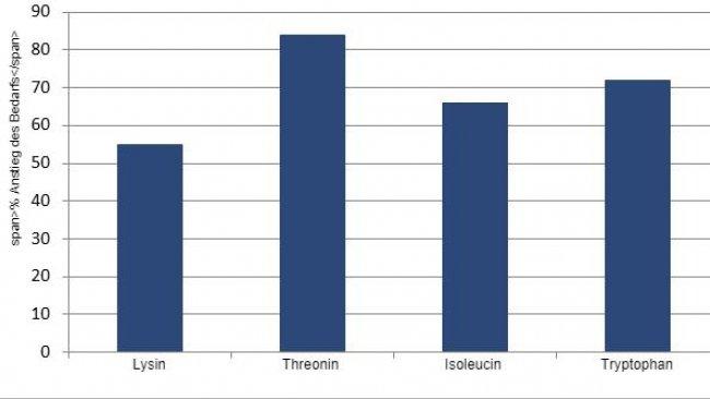 Der Prozentuale Anstieg der SID Aminosäuren ab der Mitte bis zum Ende der Tragzeit auf der Grundlage einer Überprüfung der aktuellen Literatur