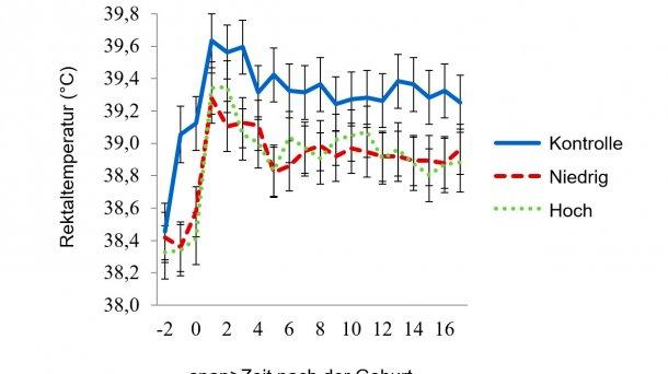 Abbildung 6: Rektaltemperaturen im Raum mit moderater Hitzebelastung: Die Raumtemperaturen für die moderate Hitzebelastung wurden von 08:00-16:00 Uhr auf 32 °C und für den Rest des Tages auf 27 °C eingestellt. Die Rektaltemperaturen der Sauen wurden von der Tageszeit, dem Tag der Laktation, dem Wasserdurchfluss der Paneele × Raumtemperatur, Wasserdurchfluss der Paneele × Tageszeit, Tag der Laktation × Raumtemperatur und von den Wechselwirkungen der 3 Faktoren Wasserdurchfluss der Paneele × Raumtemperatur × Tageszeit beeinflusst (P < 0,038).