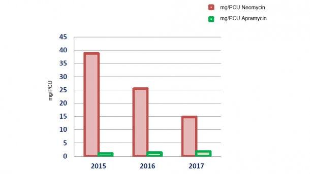 Entwicklung des Neomycin- und Apramycin-Verbrauchs in mg/PCU