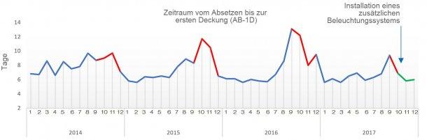 Abbildung 1: Zeitraum vom Absetzen bis zur ersten Deckung in den letzten 4 Jahren