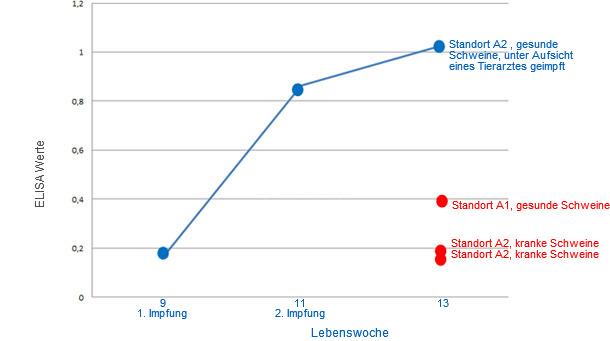 Grafische Darstellung der durschnittlichen ELISA Werte für die jeweilige Tiergruppe