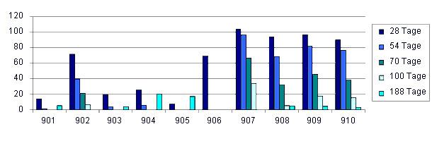 Entwicklung der ELISA Titer (Influenza Antikörper) bei zehn Ferkeln von geimpften Sauen
