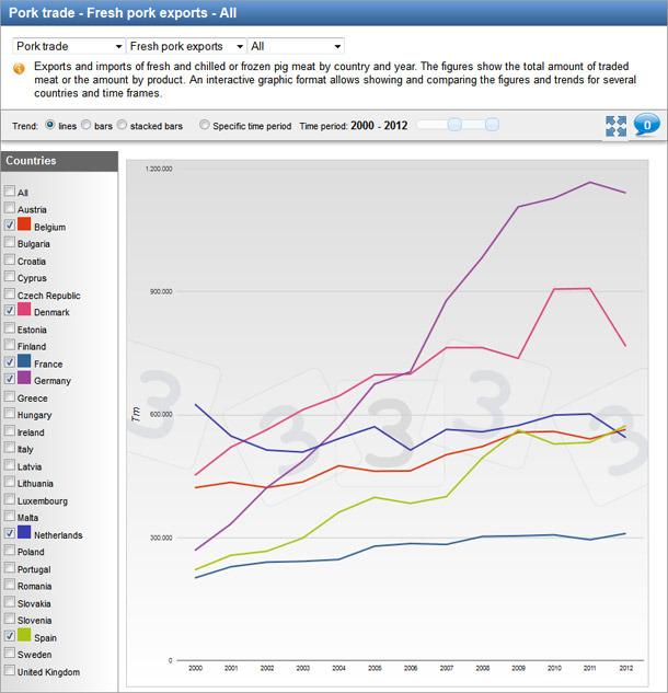 Daten der 4 Hauptexporteure von Schweinefleisch in der EU (frisch/gefroren)