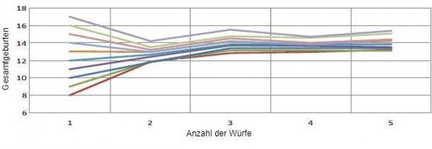 Grafik 1: Entwicklung der Gebärfreudigkeit auf Grundlage der Gebärfreudigkeit beim ersten Abferkeln. Für jedes geborene Ferkel beim ersten Abferkeln gibt es 0,4 mehr geborene Ferkel pro Wurf.