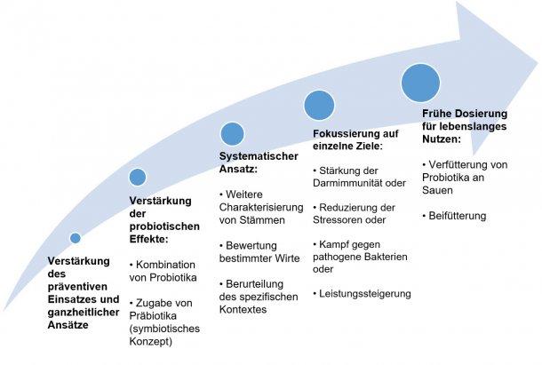 Abbildung 2: Strategien zur Verbesserung des Einsatzes von Probiotika in frühen Lebensphasen