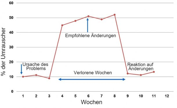 Grafik 1. Reaktionen, die jede Woche von der künstlichen Besamung oder der natürlichen Paarung gemeldet wurden.