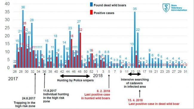 Wöchentliche Inzidenz von ASP bei toten Wildschweinen im Infektionsgebiet. Amtlicher Veterinärdienst der Tschechischen Republik