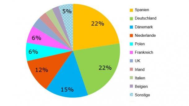 EU-Schweinefleischexporte nach Herkunftsland, Januar-Juli 2018. Quelle: GD Landwirtschaft auf der Grundlage von Eurostat-Daten