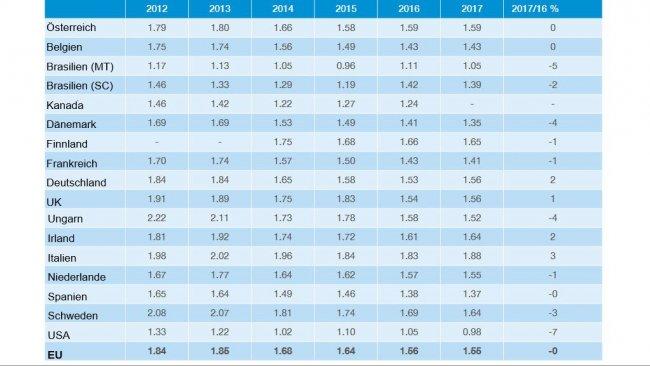 Produktionskosten laut InterPIG-Bericht 2017