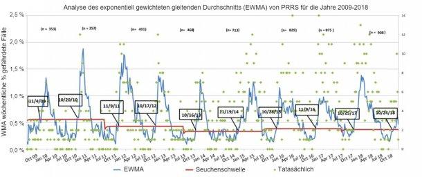 Abbildung 1: Anzahl der wöchentlichen Fälle (grüne Punkte) und exponentiell gewichteter gleitender Durchschnitt (EWMA) (blaue Linie) des Anteils der gefährdeten Betriebe, die von 2009 bis 2018 am MSHMP teilnahmen. Die Seuchenschwelle (rote Linie) wird alle zwei Jahre berechnet und entspricht dem oberen Konfidenzintervall des Anteils an Ausbrüchen, die in der Nebensaison (Sommer) auftreten. Die Daten in den schwarzen Kästchen zeigen an, wann die EWMA-Kurve die Seuchenschwelle überschreitet.