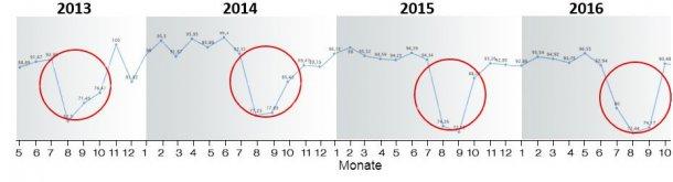 Abbildung 6: Abferkelrate im Zeitraum 2013-2018