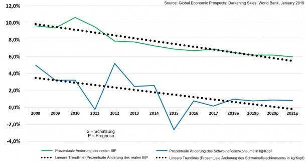 Vergleichswerte prozentualer Änderungen aus dem Vorjahr: Prozentuale Änderung des realen BIP und Schweinefleischkonsum: Änderung (in kg/Kopf) in CHINA, mit eingefügten linearen Trendlinien