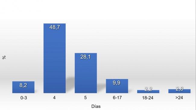 Grafik 1: Verteilung der Zeit vom Absetzen bis zur Deckung (ZAD) im Jahr 2017