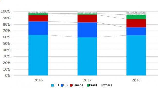 Chinesische Importe von Schweinefleisch und Schlachtnebenprodukten: Anteil nach Herkunft (Produktgewicht)