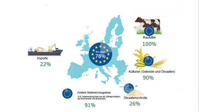 EU-Selbstversorgungsgrad nach Proteinquelle