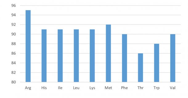 Abbildung 1: Verdauungsprofil der Aminosäuren in Sojakonzentraten (standardisierte ileale Verdaulichkeit). NRC 2012