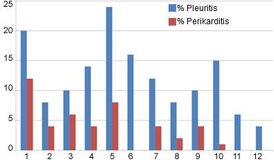 Schalchtdaten:Pleuritis und Perikarditis