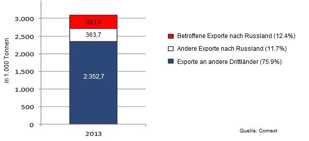 EU Schweinefleischexporte