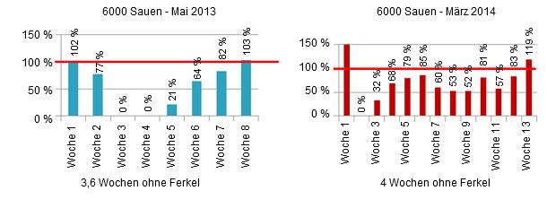 Durchschnittliche Absetzzahlen während der PED-Ausbrüche in Prozent.