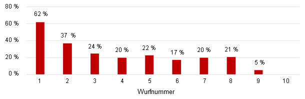 Saugferkelverluste nach Wurfnummern - Zeitraum: 9 Wochen.