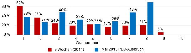 Vergleich der Saugferkelverluste nach Wurfnummern - März 2014 (9 Wochen) vs. PED-Ausbruch im Mai 2013.