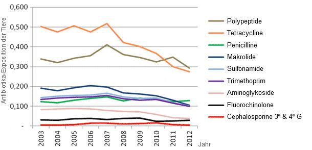 Entwicklung des Antibiotikaverbrauchs in Frankreich zwischen 2003 und 2012.
