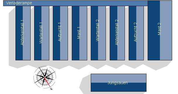 Betriebsstruktur