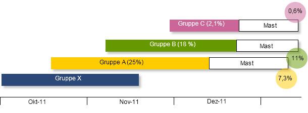 Zeitabfolge der einzelnen Gruppen in der Ferkelaufzucht